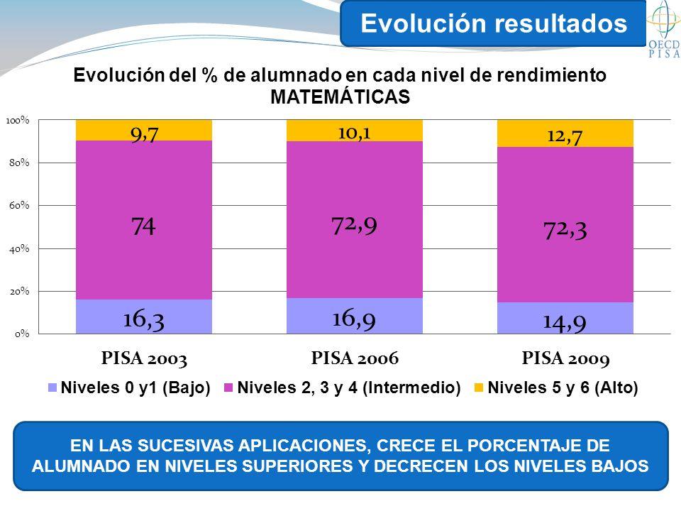 Evolución resultados EN LAS SUCESIVAS APLICACIONES, CRECE EL PORCENTAJE DE ALUMNADO EN NIVELES SUPERIORES Y DECRECEN LOS NIVELES BAJOS