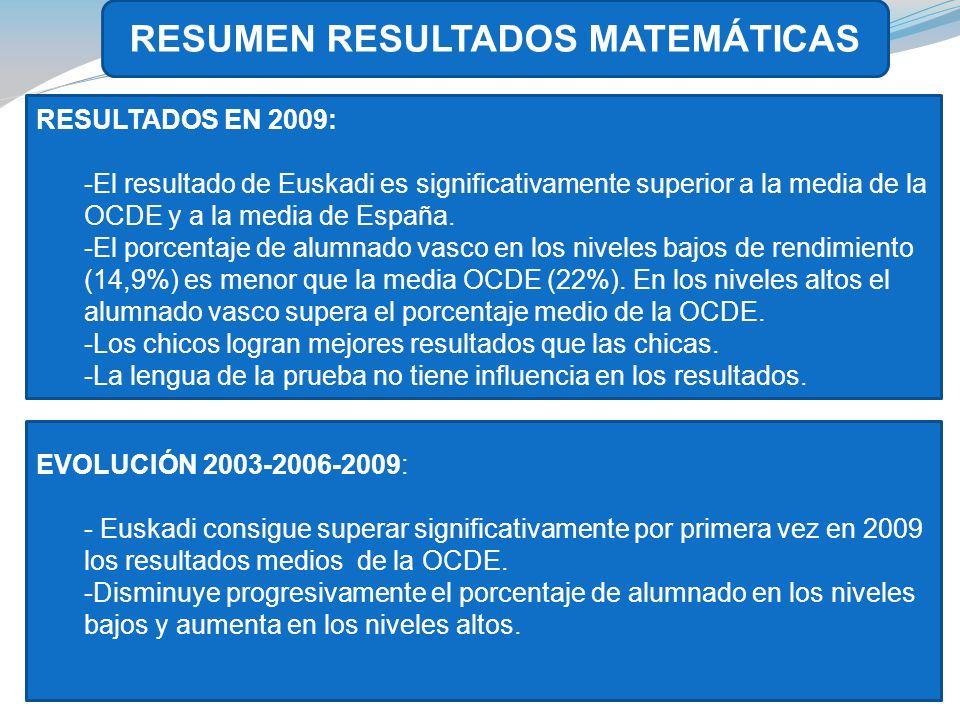 RESUMEN RESULTADOS MATEMÁTICAS RESULTADOS EN 2009: -El resultado de Euskadi es significativamente superior a la media de la OCDE y a la media de España.