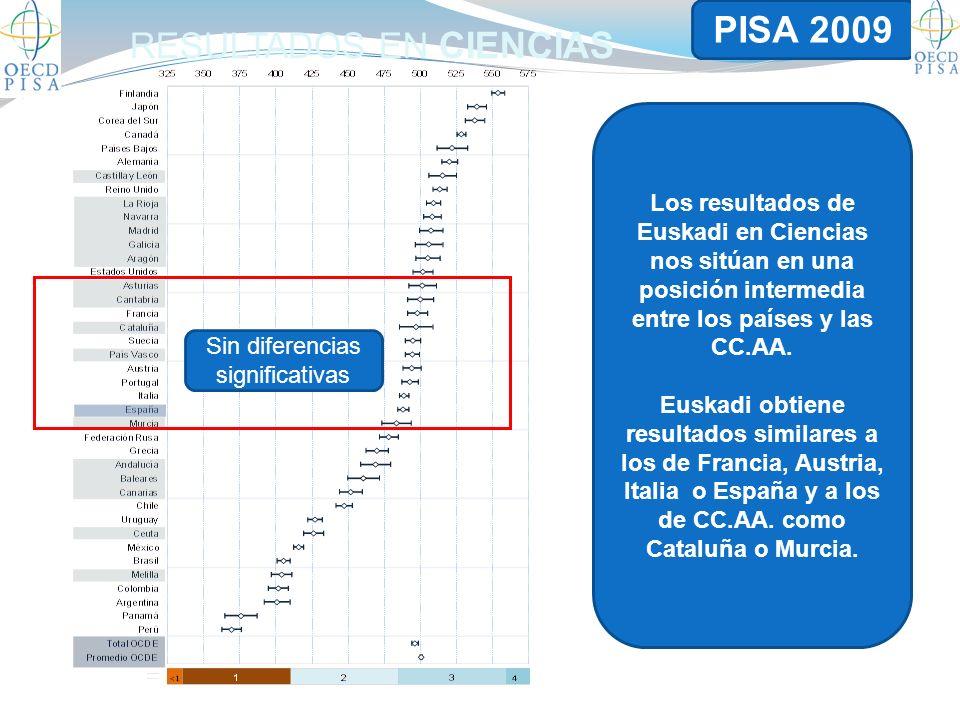 RESULTADOS EN CIENCIAS Sin diferencias significativas Los resultados de Euskadi en Ciencias nos sitúan en una posición intermedia entre los países y las CC.AA.