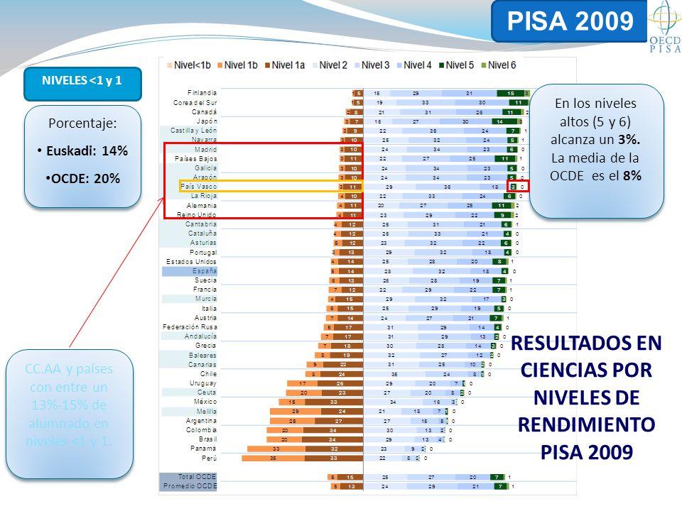 CC.AA y países con entre un 13%-15% de alumnado en niveles <1 y 1.
