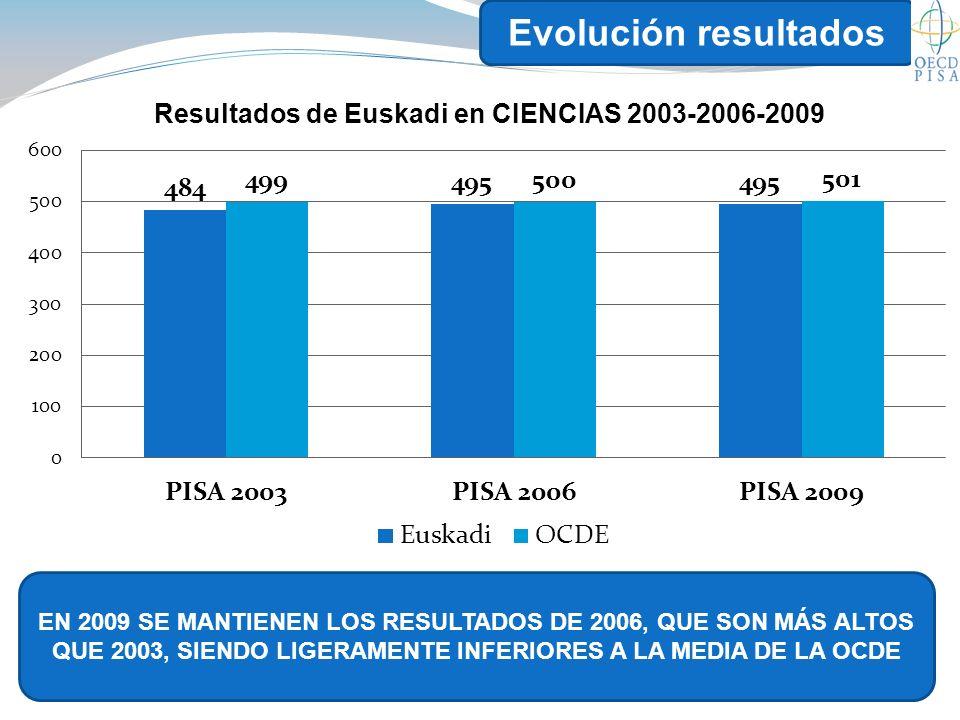 Evolución resultados EN 2009 SE MANTIENEN LOS RESULTADOS DE 2006, QUE SON MÁS ALTOS QUE 2003, SIENDO LIGERAMENTE INFERIORES A LA MEDIA DE LA OCDE