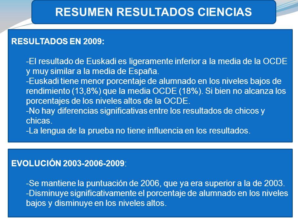 RESUMEN RESULTADOS CIENCIAS RESULTADOS EN 2009: -El resultado de Euskadi es ligeramente inferior a la media de la OCDE y muy similar a la media de España.