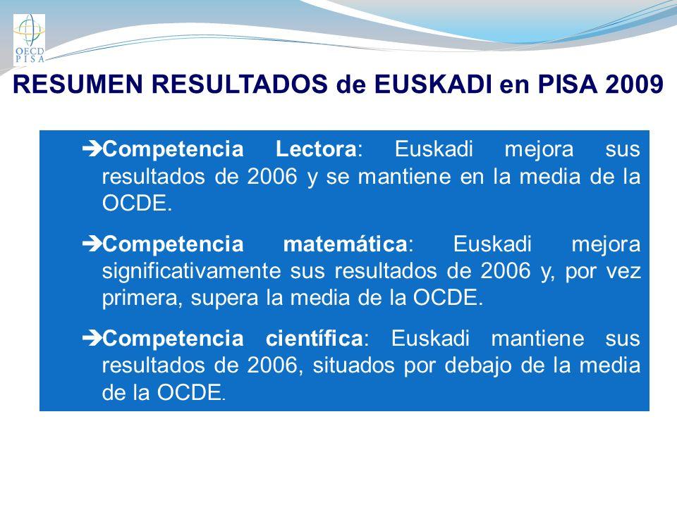RESUMEN RESULTADOS de EUSKADI en PISA 2009 Competencia Lectora: Euskadi mejora sus resultados de 2006 y se mantiene en la media de la OCDE.