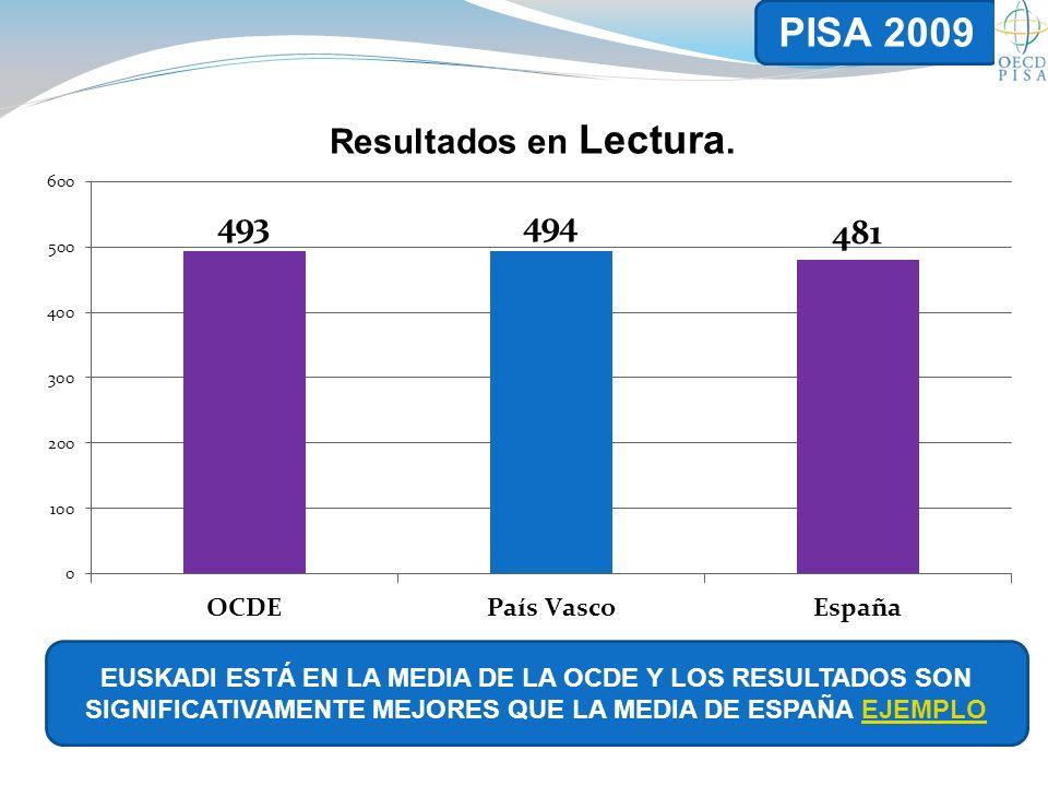EUSKADI ESTÁ EN LA MEDIA DE LA OCDE Y LOS RESULTADOS SON SIGNIFICATIVAMENTE MEJORES QUE LA MEDIA DE ESPAÑA EJEMPLOEJEMPLO PISA 2009