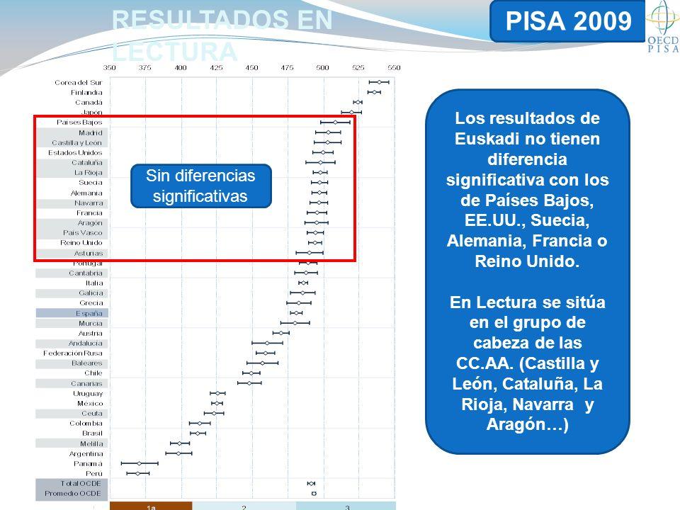 Los resultados de Euskadi no tienen diferencia significativa con los de Países Bajos, EE.UU., Suecia, Alemania, Francia o Reino Unido.