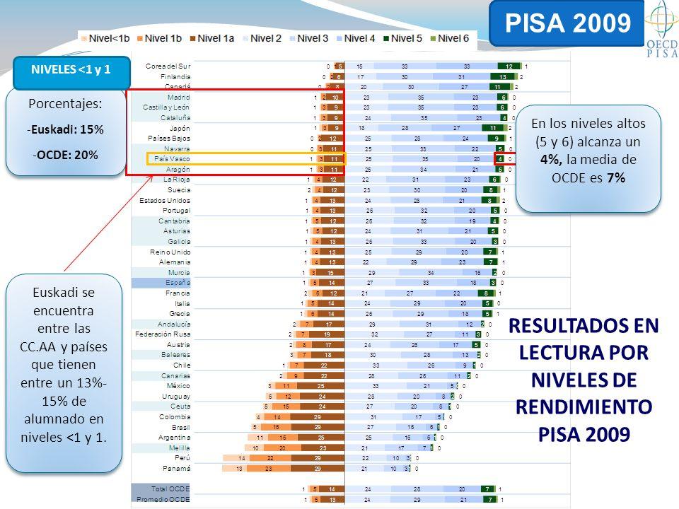 Euskadi se encuentra entre las CC.AA y países que tienen entre un 13%- 15% de alumnado en niveles <1 y 1.