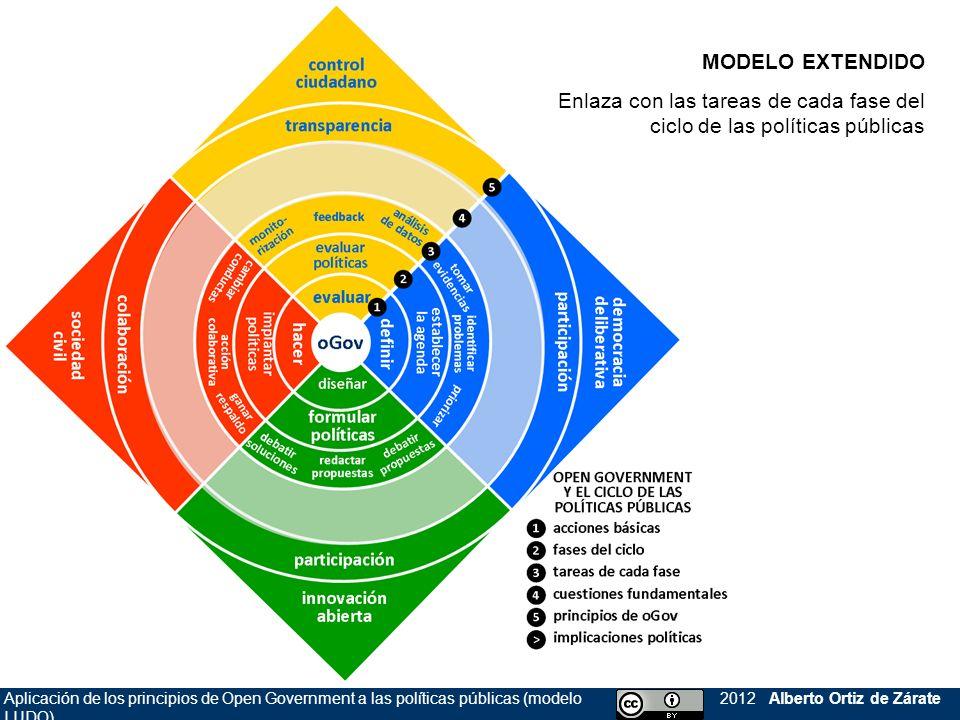 Aplicación de los principios de Open Government a las políticas públicas (modelo LUDO) 2012 Alberto Ortiz de Zárate MODELO EXTENDIDO Enlaza con las ta