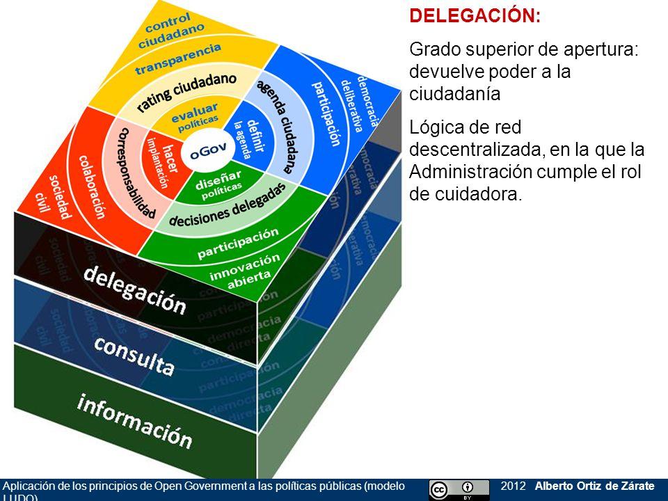 2012 Alberto Ortiz de ZárateAplicación de los principios de Open Government a las políticas públicas (modelo LUDO) 2012 Alberto Ortiz de Zárate DELEGA