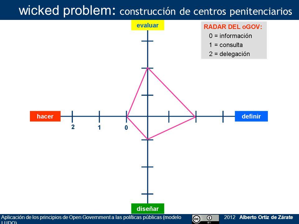 Aplicación de los principios de Open Government a las políticas públicas (modelo LUDO) 2012 Alberto Ortiz de Zárate wicked problem : construcción de c
