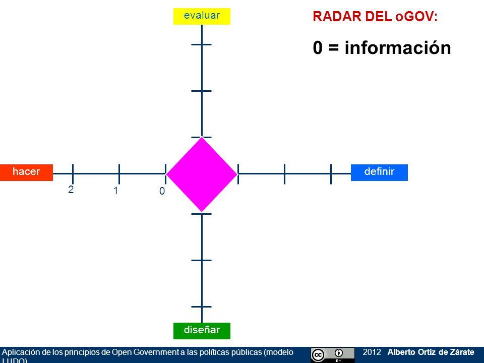 Aplicación de los principios de Open Government a las políticas públicas (modelo LUDO) 2012 Alberto Ortiz de Zárate RADAR DEL oGOV: 0 = información evaluar diseñar definirhacer 0 1 2