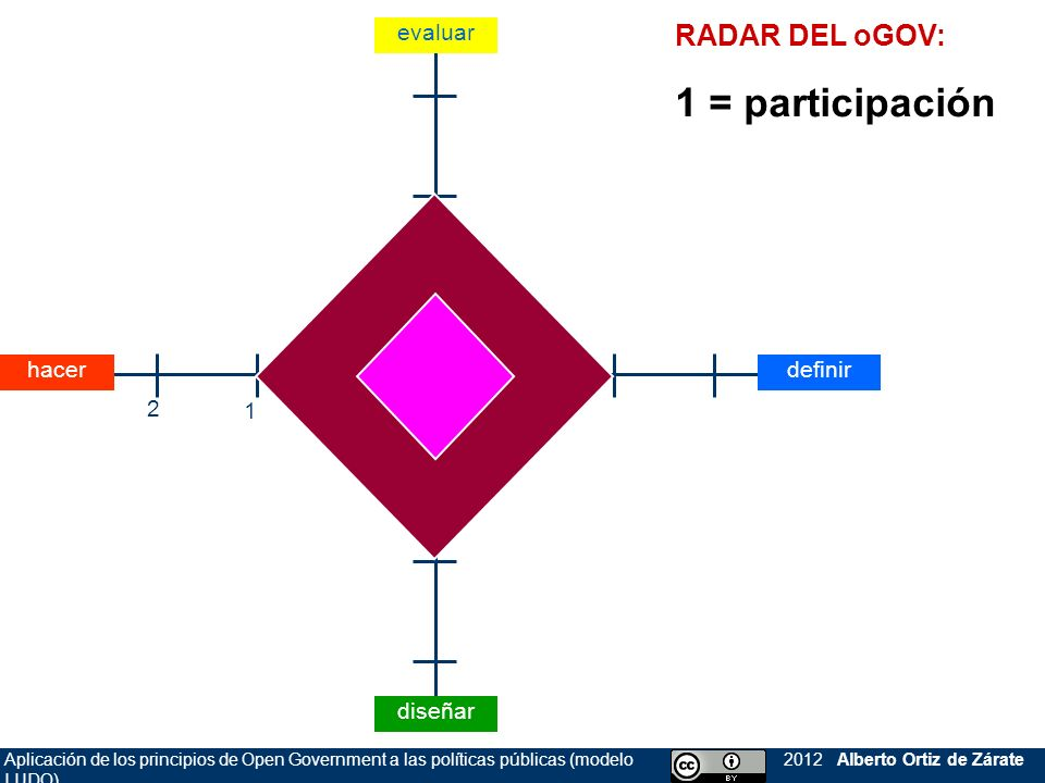 Aplicación de los principios de Open Government a las políticas públicas (modelo LUDO) 2012 Alberto Ortiz de Zárate RADAR DEL oGOV: 1 = participación evaluar diseñar definirhacer 0 1 2