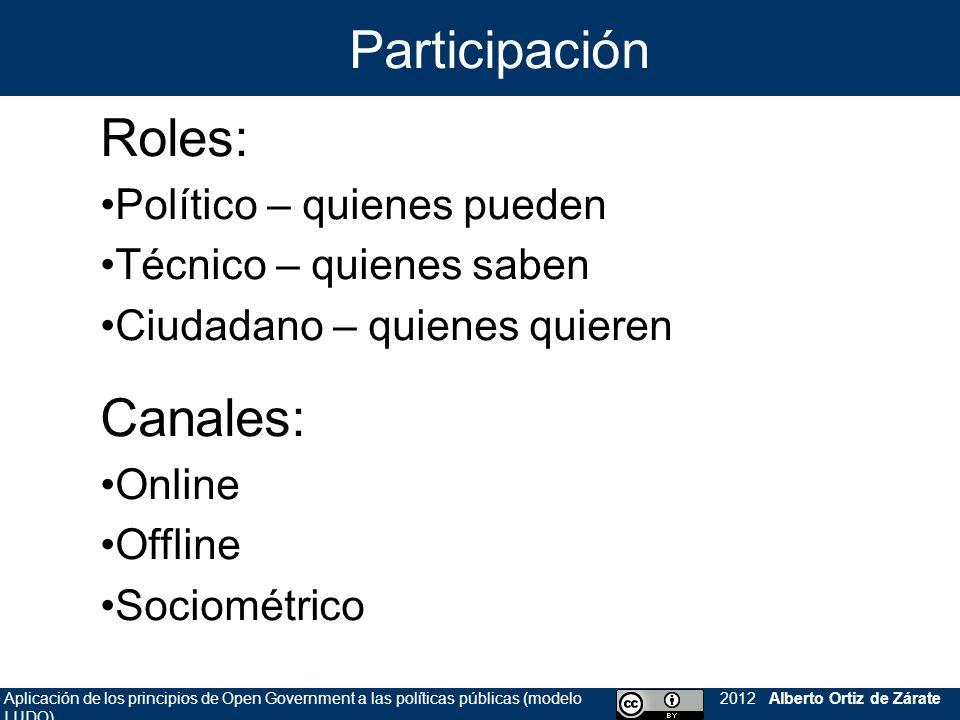 Aplicación de los principios de Open Government a las políticas públicas (modelo LUDO) 2012 Alberto Ortiz de Zárate Roles: Político – quienes pueden T