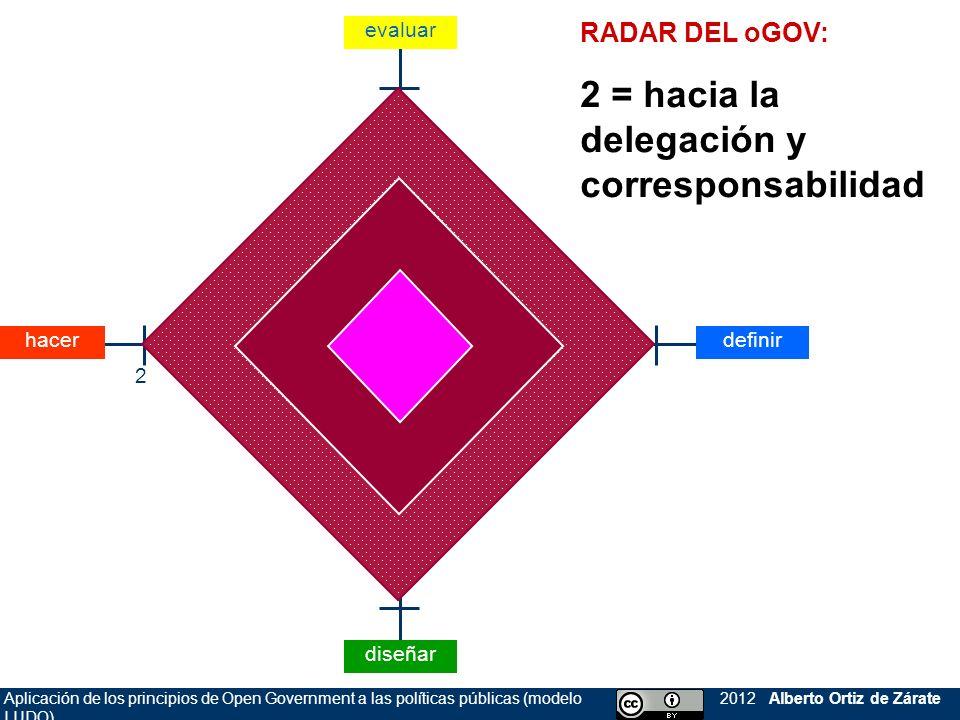 Aplicación de los principios de Open Government a las políticas públicas (modelo LUDO) 2012 Alberto Ortiz de Zárate RADAR DEL oGOV: 2 = hacia la deleg
