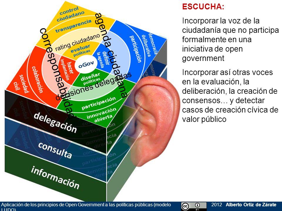 Aplicación de los principios de Open Government a las políticas públicas (modelo LUDO) 2012 Alberto Ortiz de Zárate rating ciudadano decisiones delega