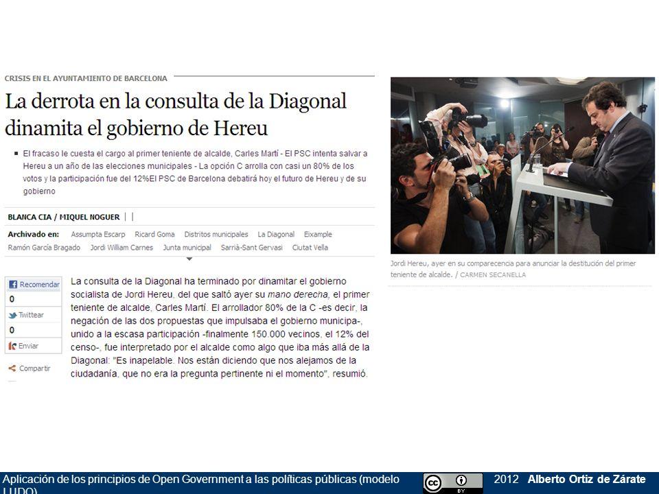 Aplicación de los principios de Open Government a las políticas públicas (modelo LUDO) 2012 Alberto Ortiz de Zárate RADAR DEL oGOV: 2 = hacia la delegación y corresponsabilidad evaluar diseñar definirhacer 0 1 2