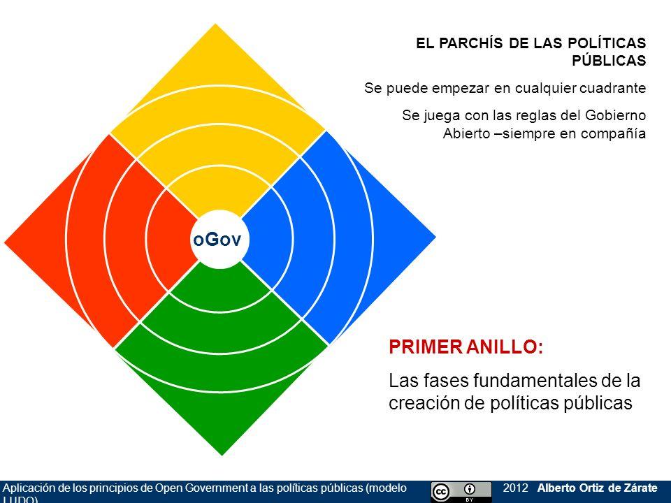 Aplicación de los principios de Open Government a las políticas públicas (modelo LUDO) 2012 Alberto Ortiz de Zárate RADAR DEL oGOV: 0 = información 1 = consulta 2 = delegación evaluar diseñar definirhacer 0 1 2
