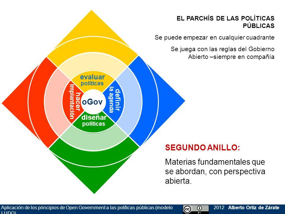 Aplicación de los principios de Open Government a las políticas públicas (modelo LUDO) 2012 Alberto Ortiz de Zárate oGov definir la agenda hacer impla