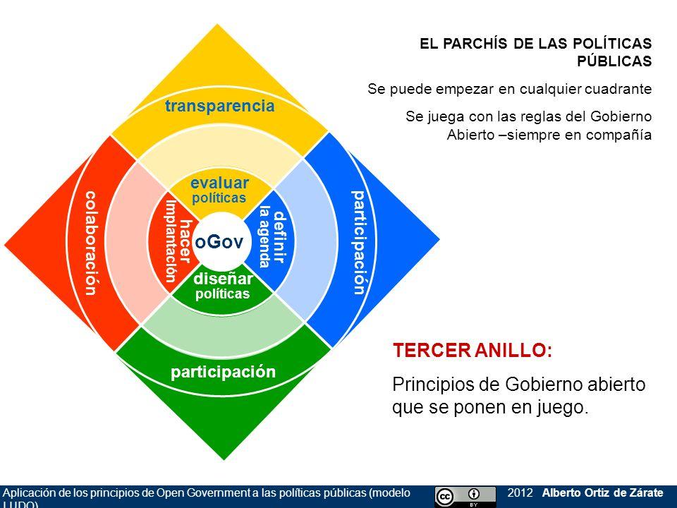 Aplicación de los principios de Open Government a las políticas públicas (modelo LUDO) 2012 Alberto Ortiz de Zárate oGov participación colaboración tr