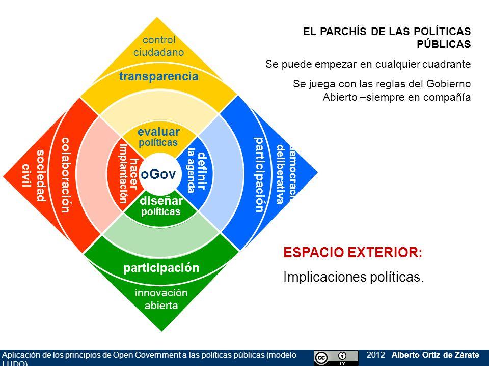 Aplicación de los principios de Open Government a las políticas públicas (modelo LUDO) 2012 Alberto Ortiz de Zárate MODELO EXTENDIDO Enlaza con las tareas de cada fase del ciclo de las políticas públicas