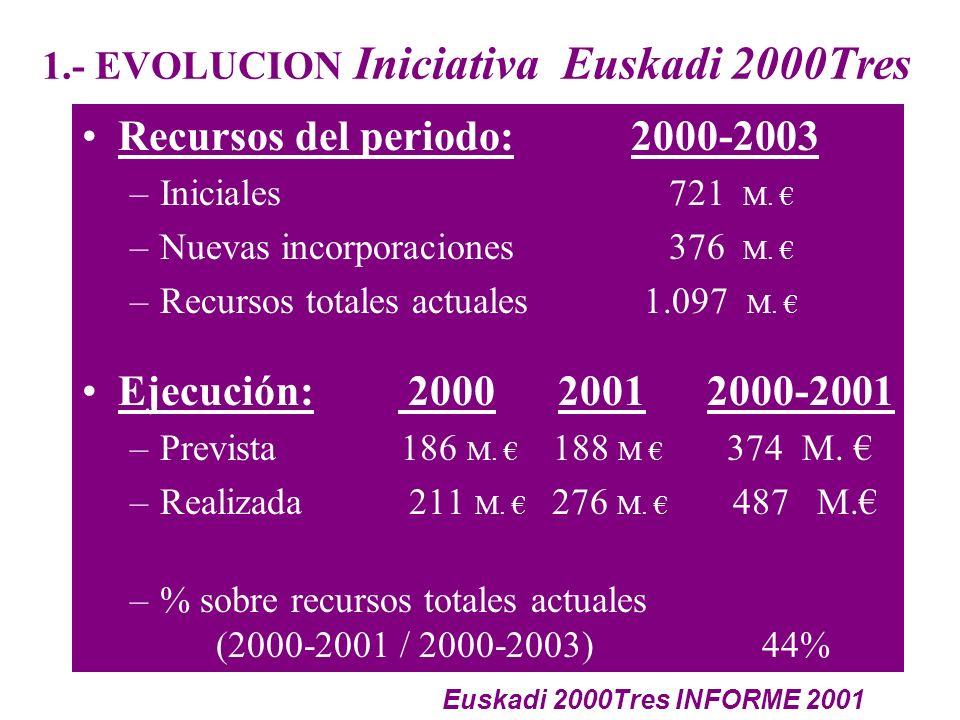 1.- EVOLUCION Iniciativa Euskadi 2000Tres Recursos del periodo: 2000-2003 –Iniciales 721 M.