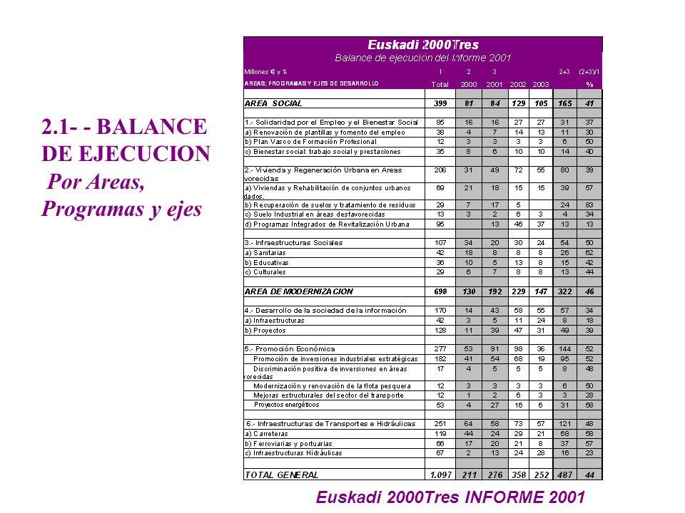 2.1- - BALANCE DE EJECUCION Por Areas, Programas y ejes Euskadi 2000Tres INFORME 2001
