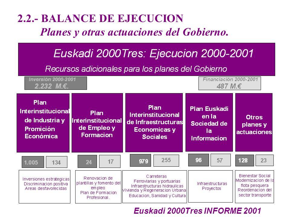 2.2.- BALANCE DE EJECUCION Planes y otras actuaciones del Gobierno. Euskadi 2000Tres INFORME 2001