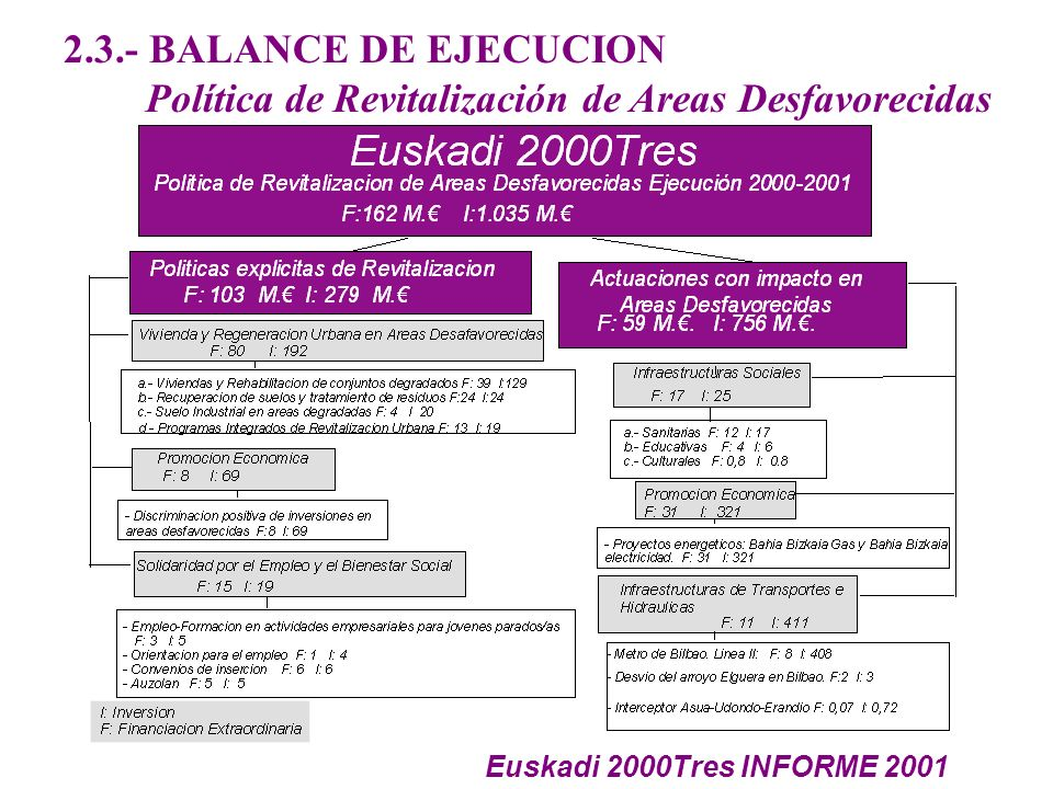 2.3.- BALANCE DE EJECUCION Política de Revitalización de Areas Desfavorecidas Euskadi 2000Tres INFORME 2001