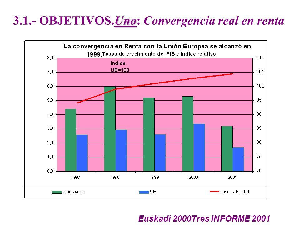Uno 3.1.- OBJETIVOS.Uno: Convergencia real en renta Euskadi 2000Tres INFORME 2001