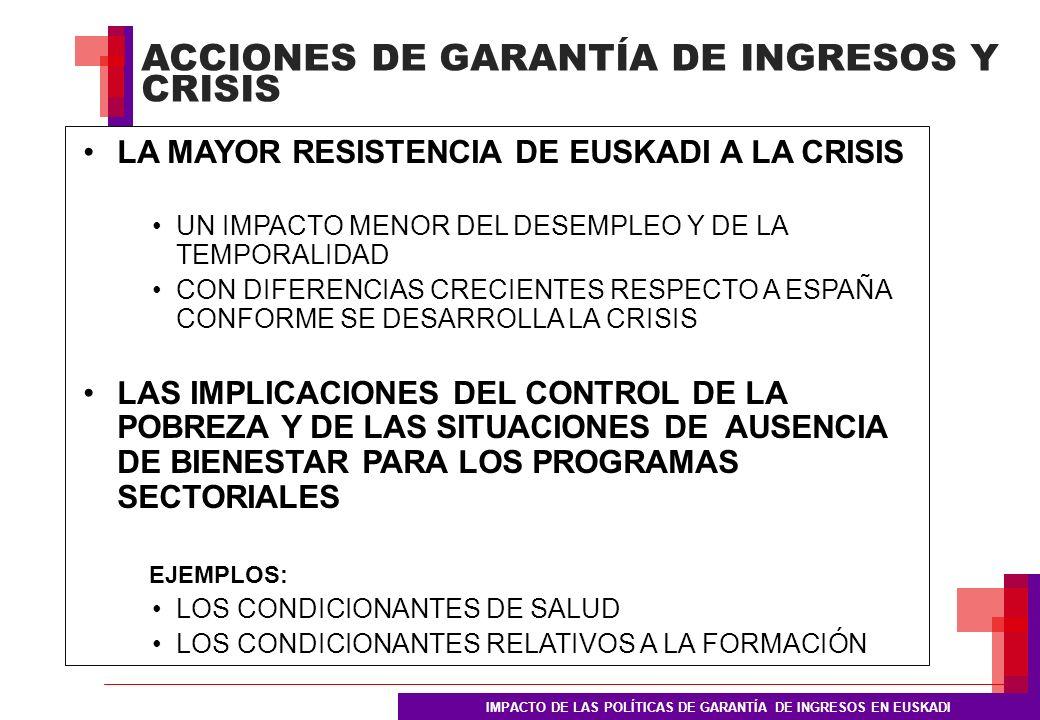 ACCIONES DE GARANTÍA DE INGRESOS Y CRISIS IMPACTO DE LAS POLÍTICAS DE GARANTÍA DE INGRESOS EN EUSKADI LA MAYOR RESISTENCIA DE EUSKADI A LA CRISIS UN IMPACTO MENOR DEL DESEMPLEO Y DE LA TEMPORALIDAD CON DIFERENCIAS CRECIENTES RESPECTO A ESPAÑA CONFORME SE DESARROLLA LA CRISIS LAS IMPLICACIONES DEL CONTROL DE LA POBREZA Y DE LAS SITUACIONES DE AUSENCIA DE BIENESTAR PARA LOS PROGRAMAS SECTORIALES EJEMPLOS: LOS CONDICIONANTES DE SALUD LOS CONDICIONANTES RELATIVOS A LA FORMACIÓN