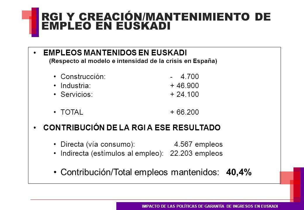 EMPLEOS MANTENIDOS EN EUSKADI (Respecto al modelo e intensidad de la crisis en España) Construcción:- 4.700 Industria:+ 46.900 Servicios:+ 24.100 TOTAL+ 66.200 CONTRIBUCIÓN DE LA RGI A ESE RESULTADO Directa (vía consumo): 4.567 empleos Indirecta (estímulos al empleo):22.203 empleos Contribución/Total empleos mantenidos:40,4% RGI Y CREACIÓN/MANTENIMIENTO DE EMPLEO EN EUSKADI