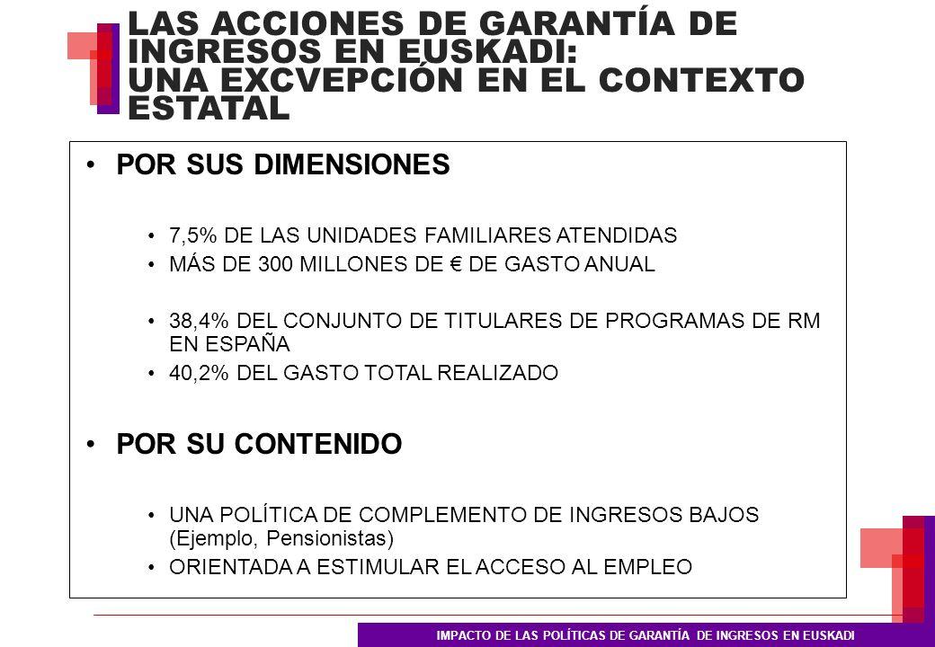 LAS ACCIONES DE GARANTÍA DE INGRESOS EN EUSKADI: UNA EXCVEPCIÓN EN EL CONTEXTO ESTATAL IMPACTO DE LAS POLÍTICAS DE GARANTÍA DE INGRESOS EN EUSKADI POR SUS DIMENSIONES 7,5% DE LAS UNIDADES FAMILIARES ATENDIDAS MÁS DE 300 MILLONES DE DE GASTO ANUAL 38,4% DEL CONJUNTO DE TITULARES DE PROGRAMAS DE RM EN ESPAÑA 40,2% DEL GASTO TOTAL REALIZADO POR SU CONTENIDO UNA POLÍTICA DE COMPLEMENTO DE INGRESOS BAJOS (Ejemplo, Pensionistas) ORIENTADA A ESTIMULAR EL ACCESO AL EMPLEO