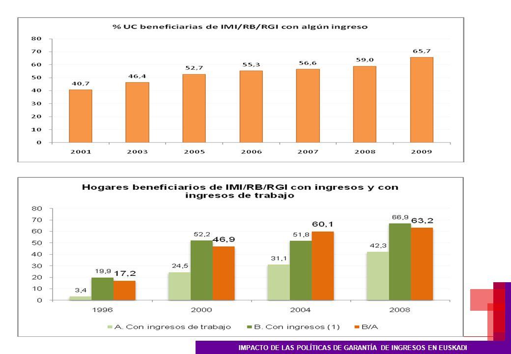 LAS IMPLICACIONES SOBRE EL PIB IMPACTO DE LAS POLÍTICAS DE GARANTÍA DE INGRESOS EN EUSKADI UN PIB DISPONIBLE SUPERIOR EN NIVELES CERCANOS AL 2% (EN COMPARACIÓN CON LAS CCAA REFERENTES DE CRECIMIENTO ECONÓMICO) CASI 2% DEL PIB MÁS QUE EN CCAA COMO MADRID O CATALUÑA