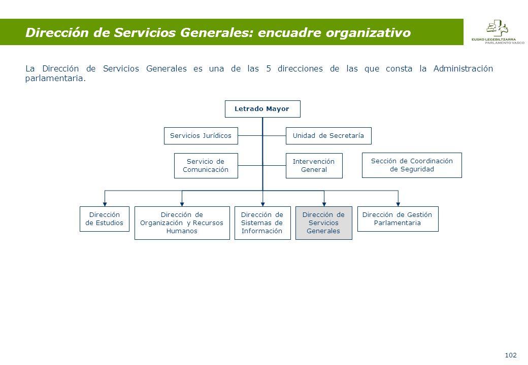 102 Dirección de Servicios Generales: encuadre organizativo La Dirección de Servicios Generales es una de las 5 direcciones de las que consta la Administración parlamentaria.