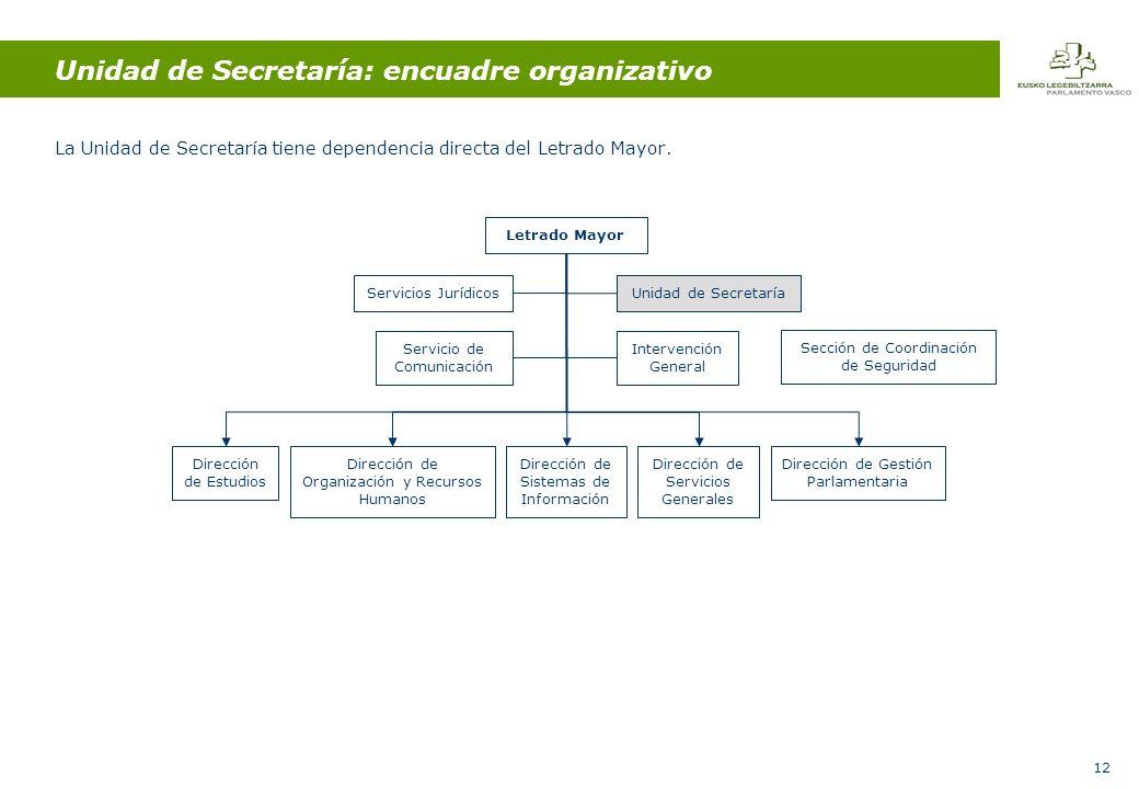 12 Unidad de Secretaría: encuadre organizativo La Unidad de Secretaría tiene dependencia directa del Letrado Mayor.
