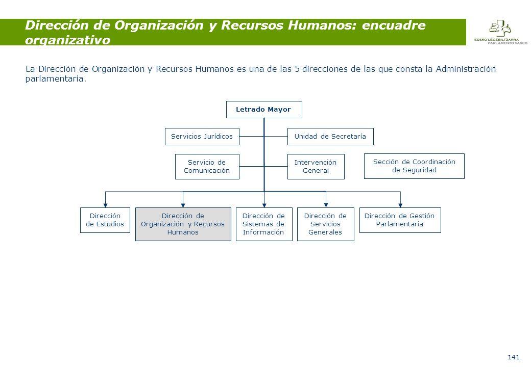 141 Dirección de Organización y Recursos Humanos: encuadre organizativo La Dirección de Organización y Recursos Humanos es una de las 5 direcciones de las que consta la Administración parlamentaria.