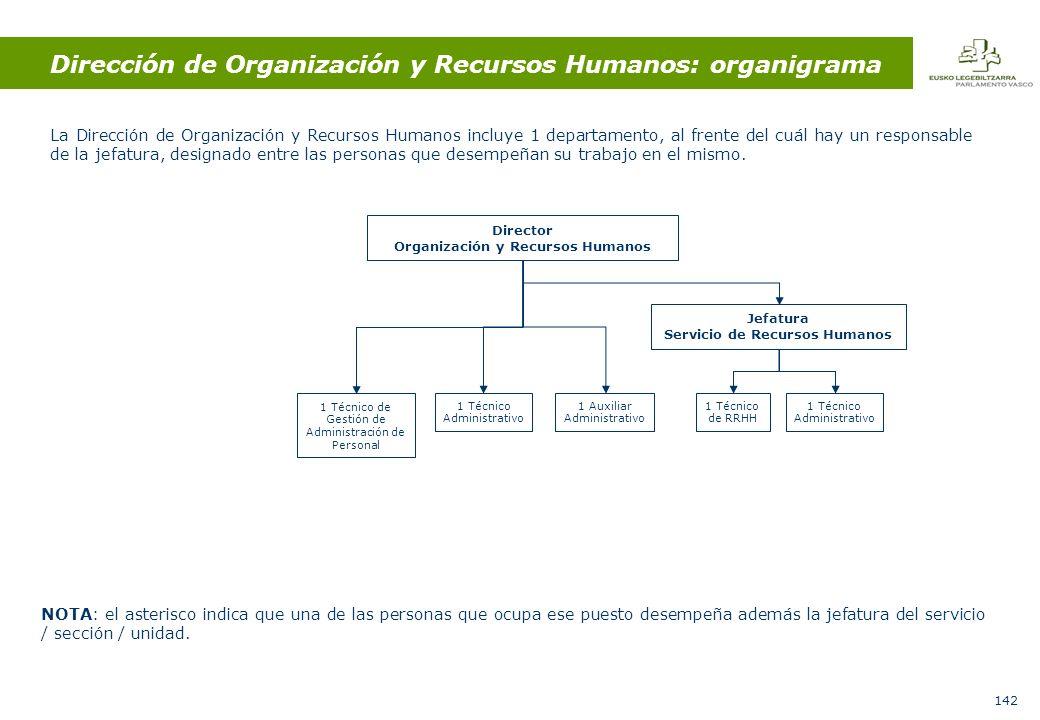 142 Dirección de Organización y Recursos Humanos: organigrama La Dirección de Organización y Recursos Humanos incluye 1 departamento, al frente del cuál hay un responsable de la jefatura, designado entre las personas que desempeñan su trabajo en el mismo.