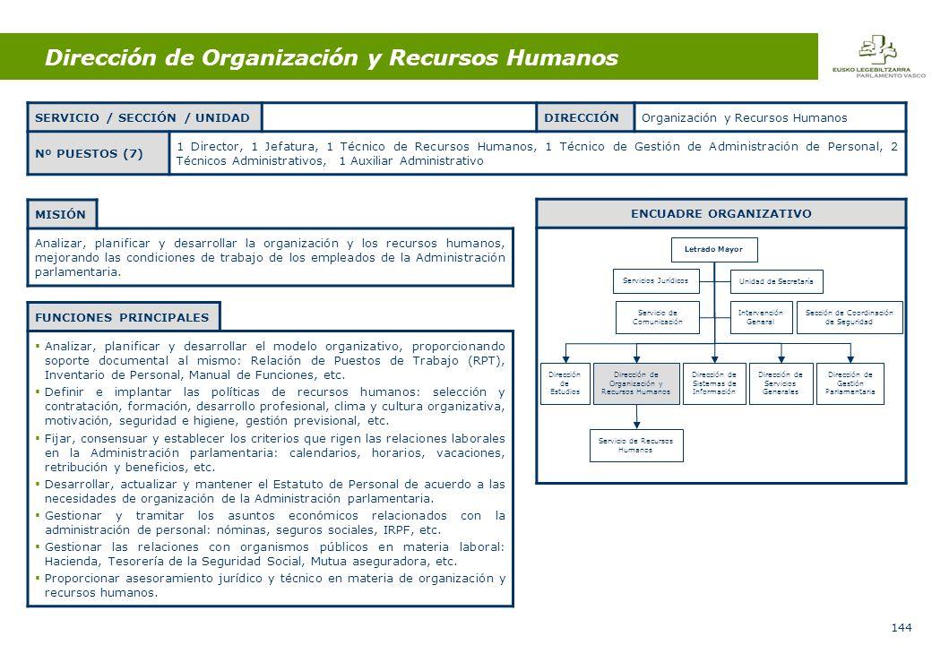 144 Dirección de Organización y Recursos Humanos MISIÓN Analizar, planificar y desarrollar la organización y los recursos humanos, mejorando las condiciones de trabajo de los empleados de la Administración parlamentaria.