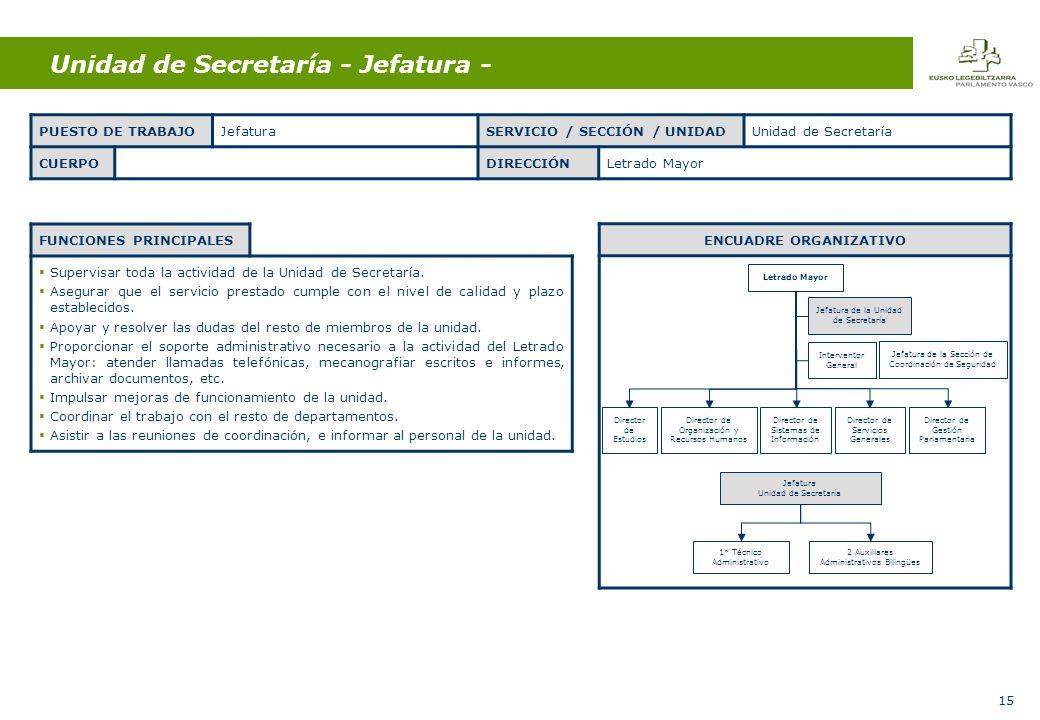 15 Unidad de Secretaría - Jefatura - FUNCIONES PRINCIPALES Supervisar toda la actividad de la Unidad de Secretaría.