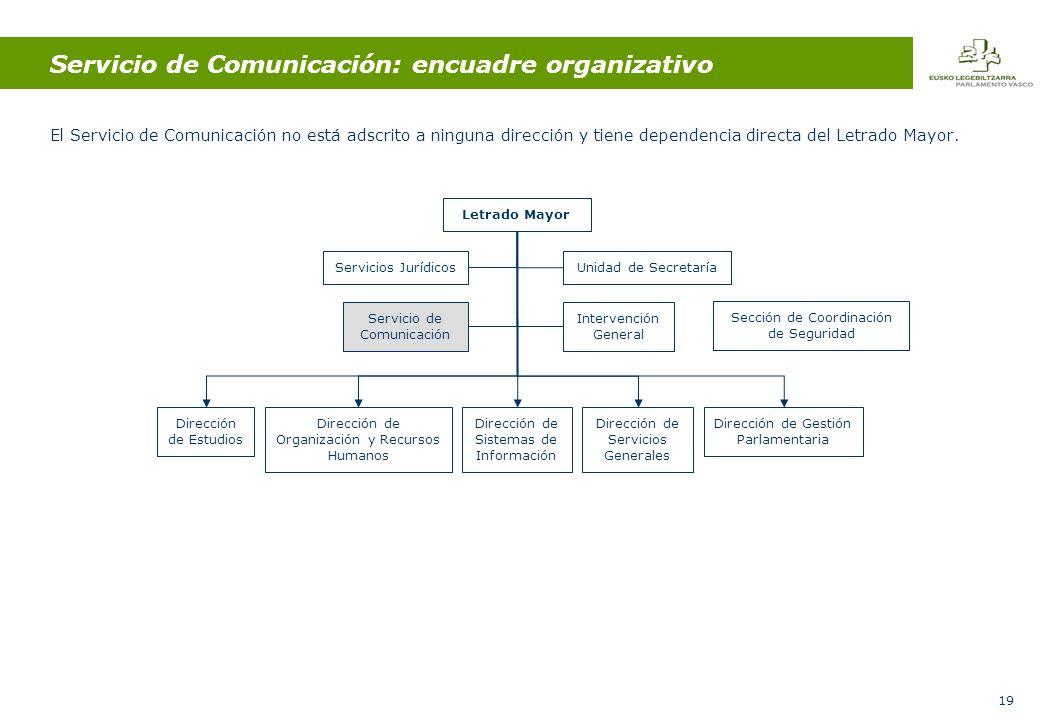 19 Servicio de Comunicación: encuadre organizativo El Servicio de Comunicación no está adscrito a ninguna dirección y tiene dependencia directa del Letrado Mayor.