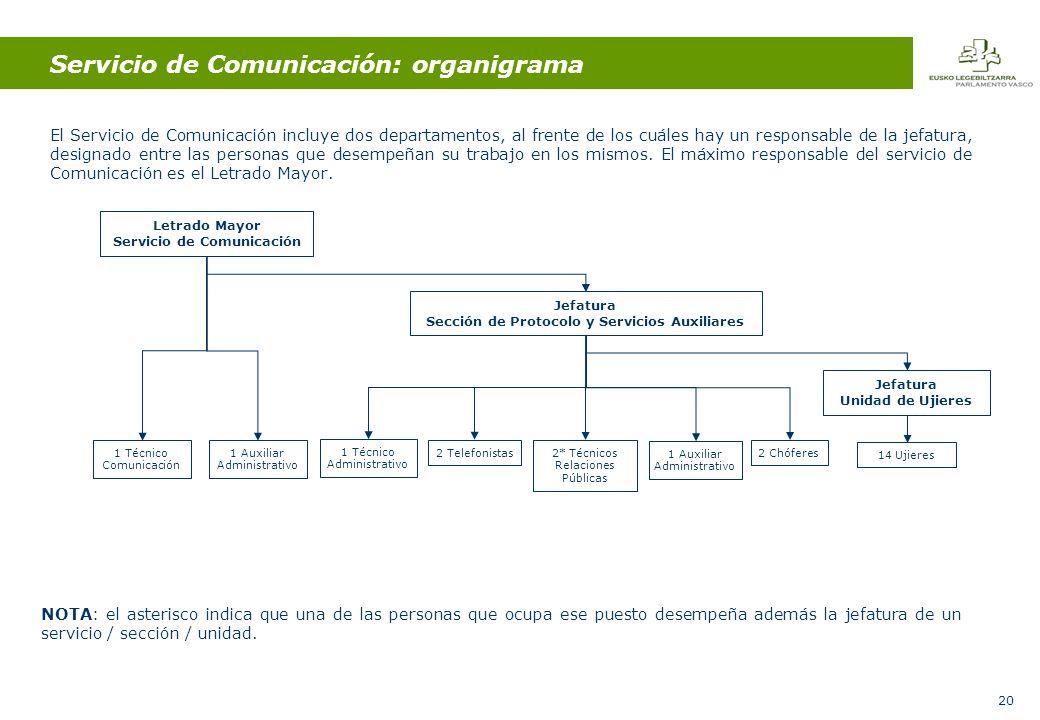 20 Servicio de Comunicación: organigrama El Servicio de Comunicación incluye dos departamentos, al frente de los cuáles hay un responsable de la jefatura, designado entre las personas que desempeñan su trabajo en los mismos.