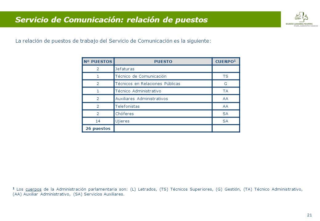 21 Servicio de Comunicación: relación de puestos La relación de puestos de trabajo del Servicio de Comunicación es la siguiente: Nº PUESTOSPUESTOCUERPO 1 2Jefaturas 1Técnico de ComunicaciónTS 2Técnicos en Relaciones PúblicasG 1Técnico AdministrativoTA 2Auxiliares AdministrativosAA 2TelefonistasAA 2ChóferesSA 1414UjieresSA 26 puestos 1 Los cuerpos de la Administración parlamentaria son: (L) Letrados, (TS) Técnicos Superiores, (G) Gestión, (TA) Técnico Administrativo, (AA) Auxiliar Administrativo, (SA) Servicios Auxiliares.