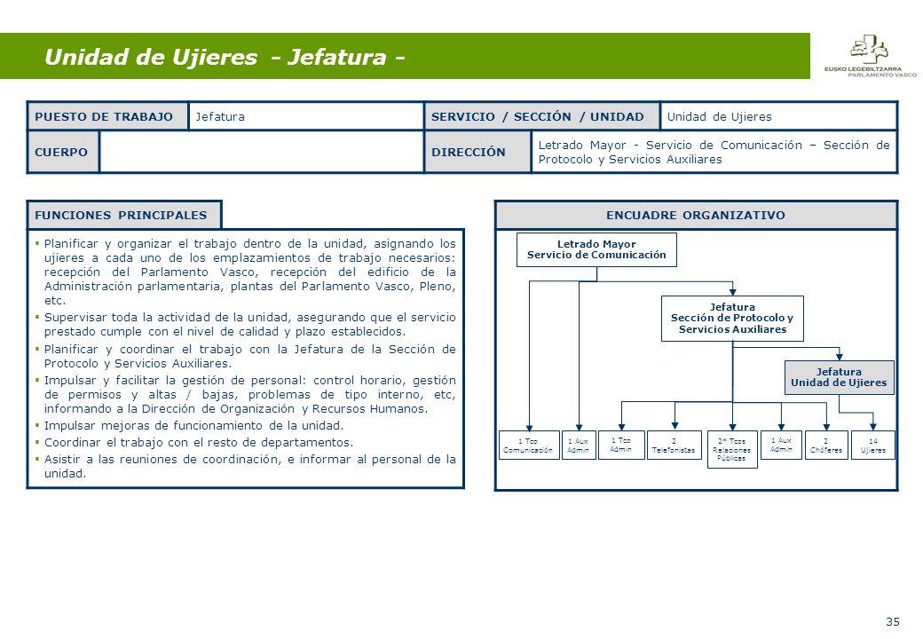 35 Unidad de Ujieres - Jefatura - PUESTO DE TRABAJOJefaturaSERVICIO / SECCIÓN / UNIDADUnidad de Ujieres CUERPODIRECCIÓN Letrado Mayor - Servicio de Comunicación – Sección de Protocolo y Servicios Auxiliares FUNCIONES PRINCIPALES Planificar y organizar el trabajo dentro de la unidad, asignando los ujieres a cada uno de los emplazamientos de trabajo necesarios: recepción del Parlamento Vasco, recepción del edificio de la Administración parlamentaria, plantas del Parlamento Vasco, Pleno, etc.