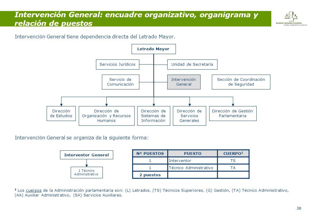 38 Intervención General: encuadre organizativo, organigrama y relación de puestos Intervención General tiene dependencia directa del Letrado Mayor.
