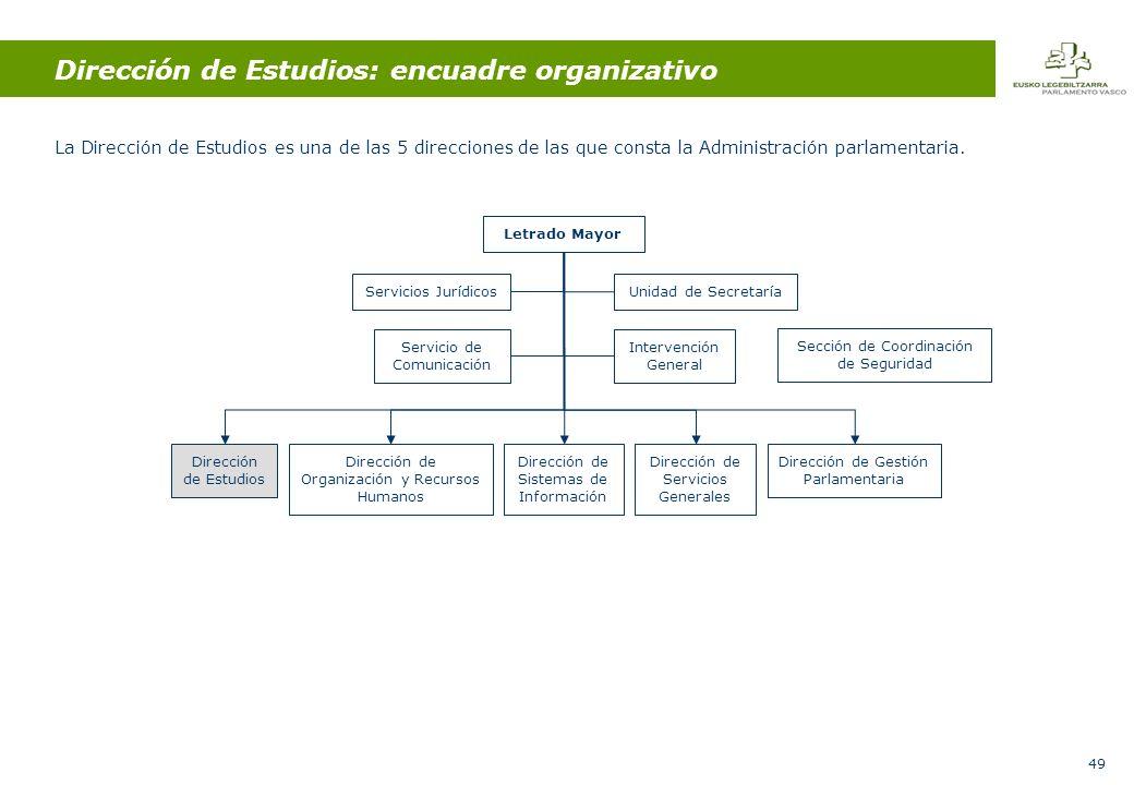 49 Dirección de Estudios: encuadre organizativo La Dirección de Estudios es una de las 5 direcciones de las que consta la Administración parlamentaria.