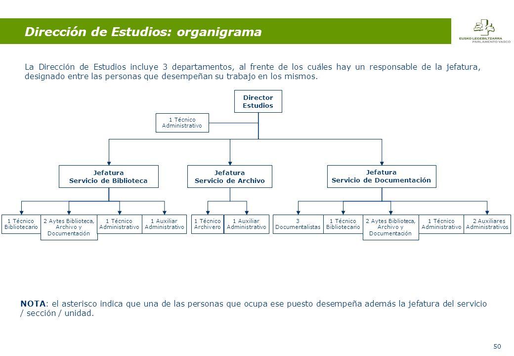 50 Dirección de Estudios: organigrama La Dirección de Estudios incluye 3 departamentos, al frente de los cuáles hay un responsable de la jefatura, designado entre las personas que desempeñan su trabajo en los mismos.