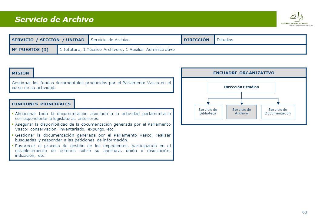 63 Servicio de Archivo MISIÓN Gestionar los fondos documentales producidos por el Parlamento Vasco en el curso de su actividad.