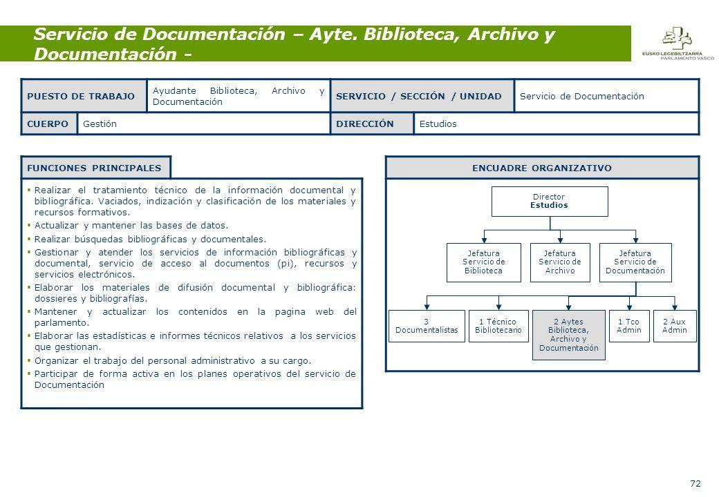 72 Servicio de Documentación – Ayte.