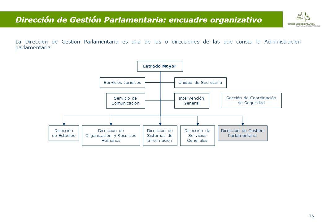 76 Dirección de Gestión Parlamentaria: encuadre organizativo La Dirección de Gestión Parlamentaria es una de las 6 direcciones de las que consta la Administración parlamentaria.