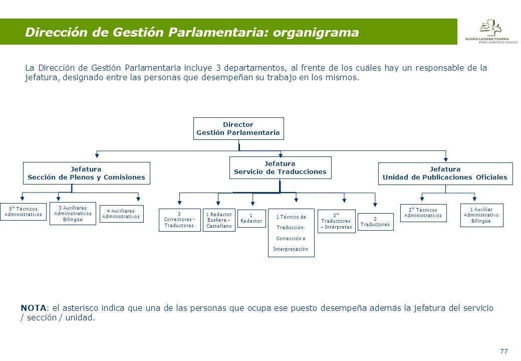 77 Dirección de Gestión Parlamentaria: organigrama La Dirección de Gestión Parlamentaria incluye 3 departamentos, al frente de los cuáles hay un responsable de la jefatura, designado entre las personas que desempeñan su trabajo en los mismos.