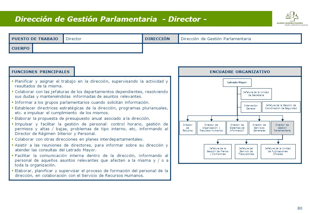 80 Dirección de Gestión Parlamentaria - Director - FUNCIONES PRINCIPALES Planificar y asignar el trabajo en la dirección, supervisando la actividad y resultados de la misma.